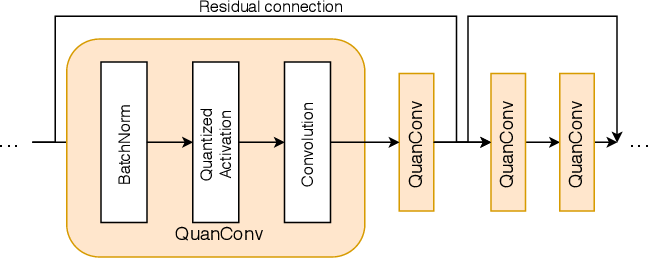 Figure 2 for Conditionally Deep Hybrid Neural Networks Across Edge and Cloud