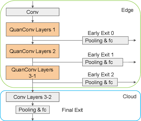 Figure 3 for Conditionally Deep Hybrid Neural Networks Across Edge and Cloud