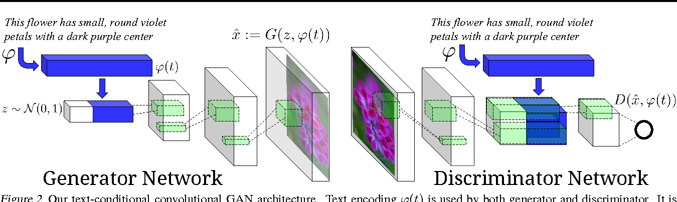 Figure 2 for Generative Adversarial Text to Image Synthesis