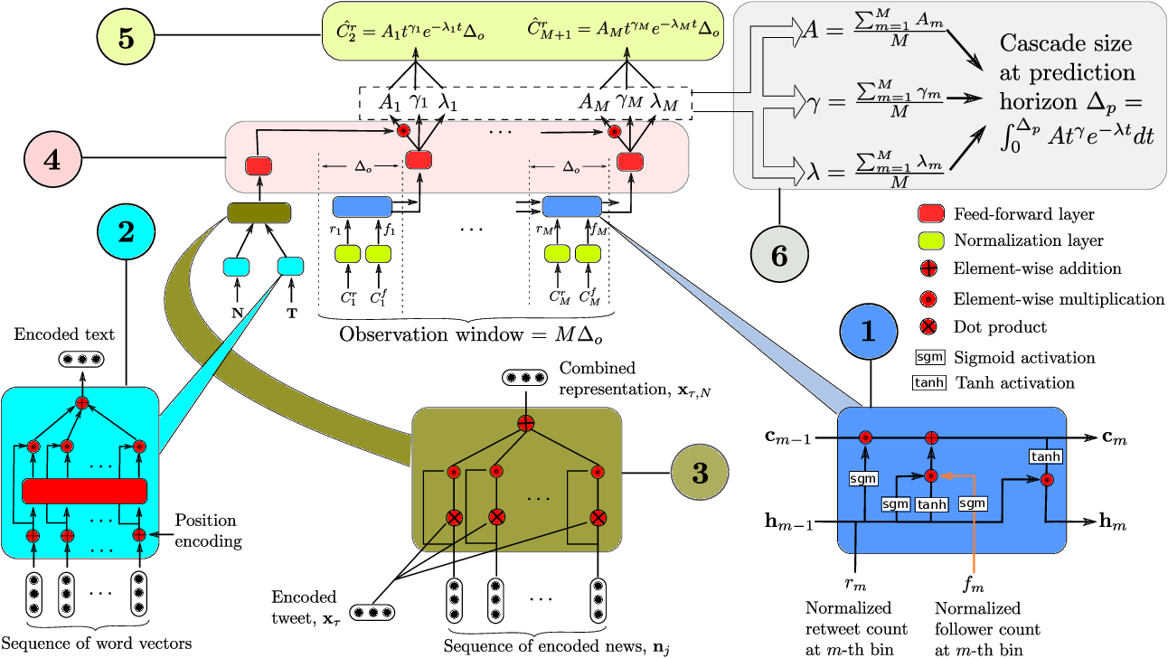 Figure 3 for Incomplete Gamma Integrals for Deep Cascade Prediction using Content, Network, and Exogenous Signals