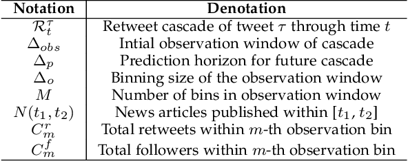 Figure 2 for Incomplete Gamma Integrals for Deep Cascade Prediction using Content, Network, and Exogenous Signals