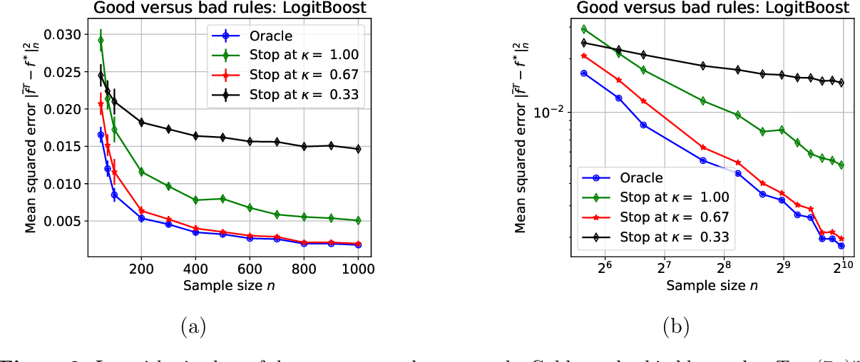 Figure 3 for Early stopping for kernel boosting algorithms: A general analysis with localized complexities