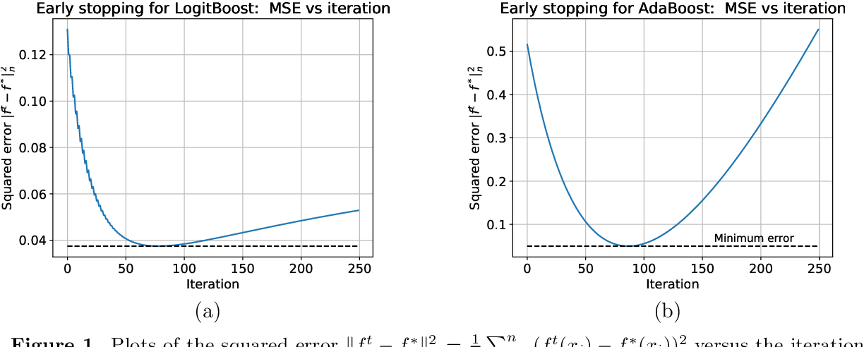 Figure 1 for Early stopping for kernel boosting algorithms: A general analysis with localized complexities