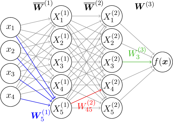 Figure 1 for Richer priors for infinitely wide multi-layer perceptrons