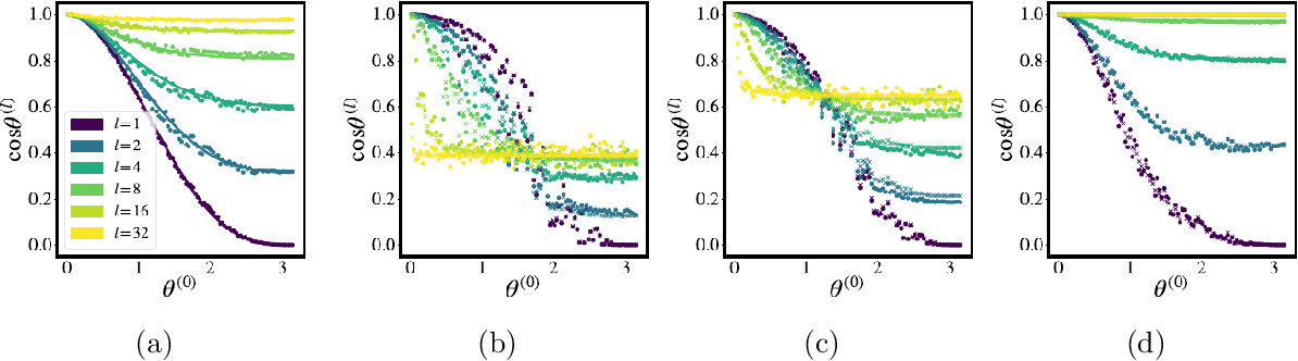 Figure 3 for Richer priors for infinitely wide multi-layer perceptrons