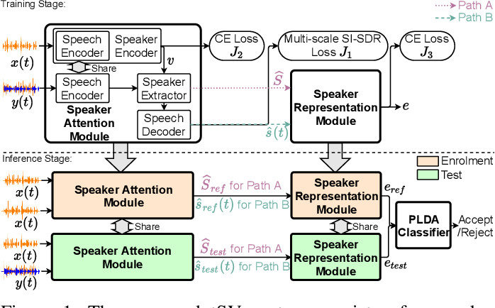 Figure 1 for Target Speaker Verification with Selective Auditory Attention for Single and Multi-talker Speech
