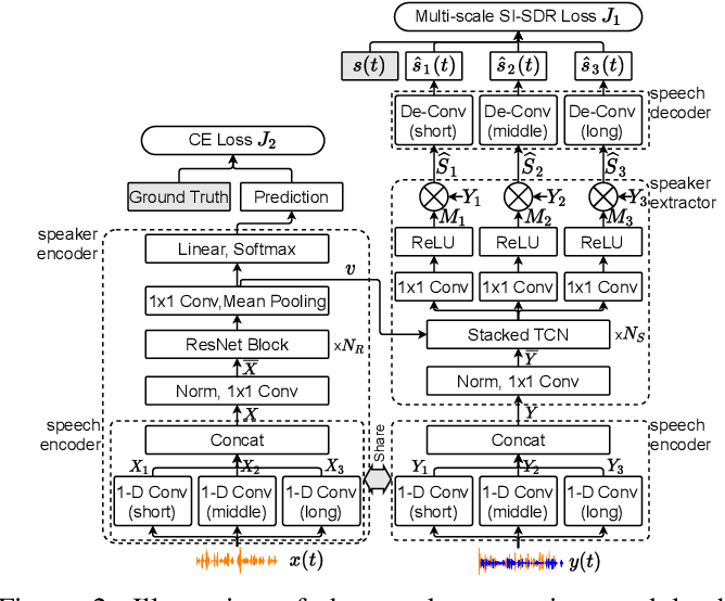Figure 2 for Target Speaker Verification with Selective Auditory Attention for Single and Multi-talker Speech