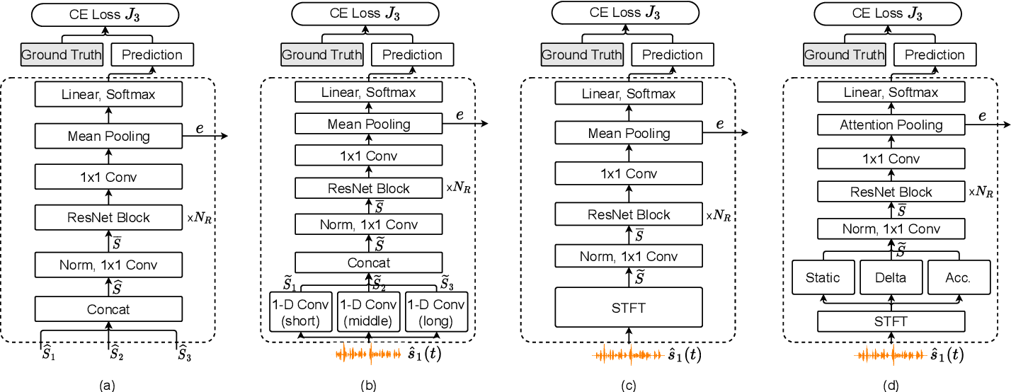 Figure 4 for Target Speaker Verification with Selective Auditory Attention for Single and Multi-talker Speech