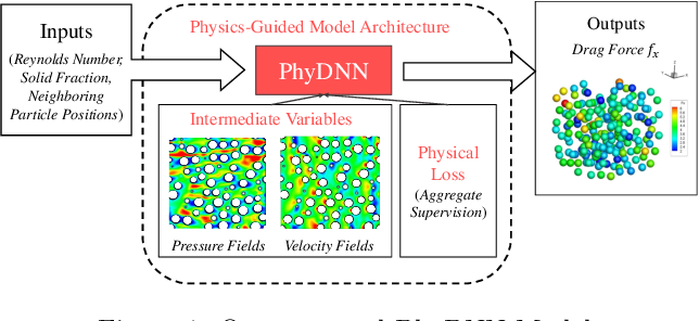 Figure 1 for Physics-guided Design and Learning of Neural Networks for Predicting Drag Force on Particle Suspensions in Moving Fluids