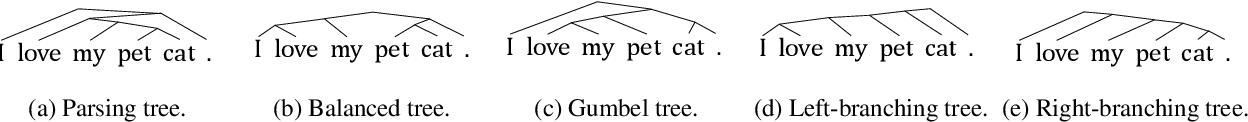 Figure 3 for On Tree-Based Neural Sentence Modeling