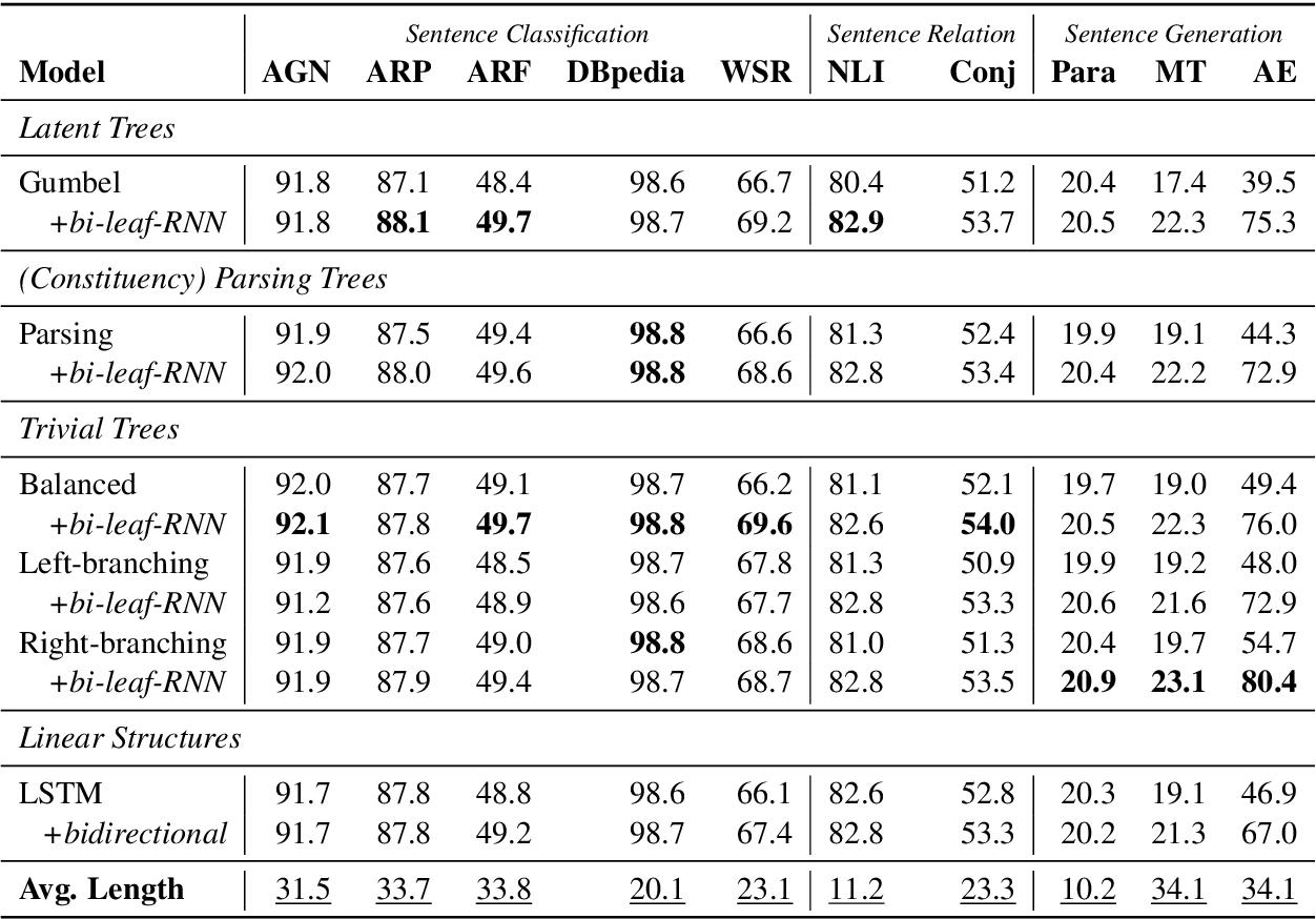 Figure 4 for On Tree-Based Neural Sentence Modeling