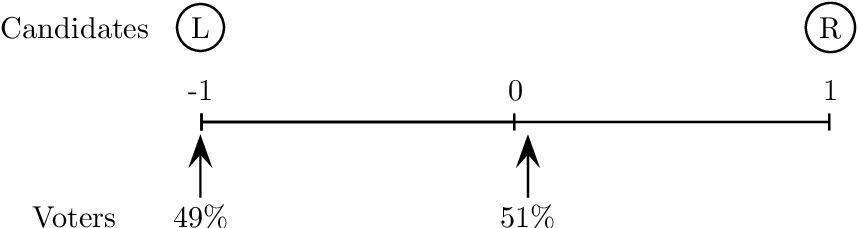 Figure 1 for Of the People: Voting Is More Effective with Representative Candidates