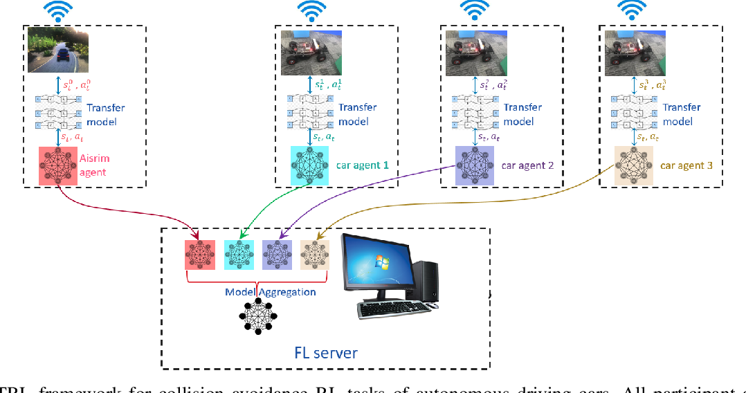 Figure 2 for Federated Transfer Reinforcement Learning for Autonomous Driving