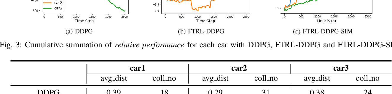 Figure 3 for Federated Transfer Reinforcement Learning for Autonomous Driving