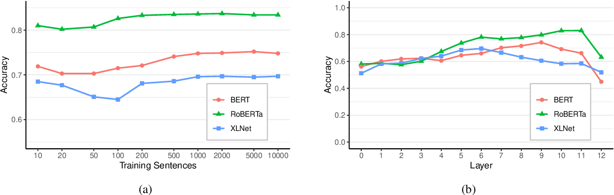 Figure 3 for How is BERT surprised? Layerwise detection of linguistic anomalies