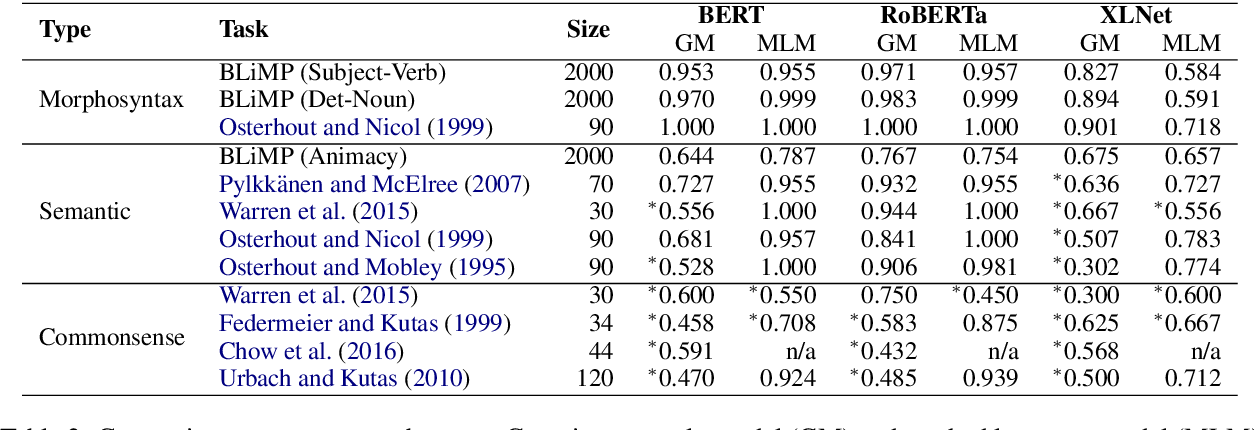 Figure 4 for How is BERT surprised? Layerwise detection of linguistic anomalies