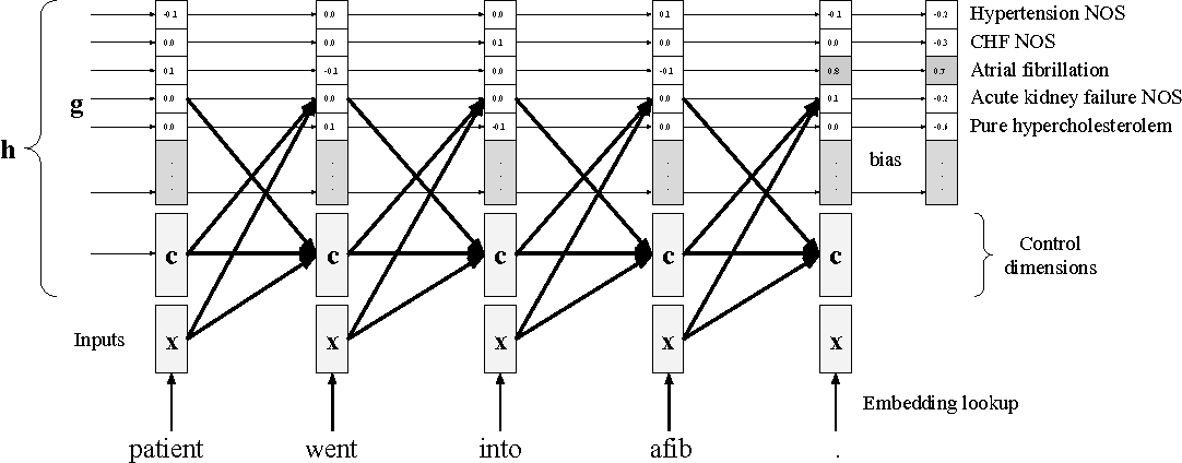Figure 1 for Grounded Recurrent Neural Networks