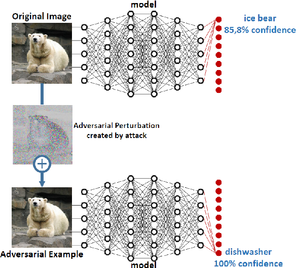 Figure 1 for Perceptual Evaluation of Adversarial Attacks for CNN-based Image Classification