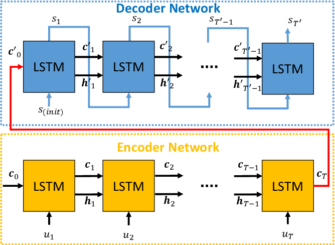 Figure 1 for Sequence-to-Sequence Prediction of Vehicle Trajectory via LSTM Encoder-Decoder Architecture