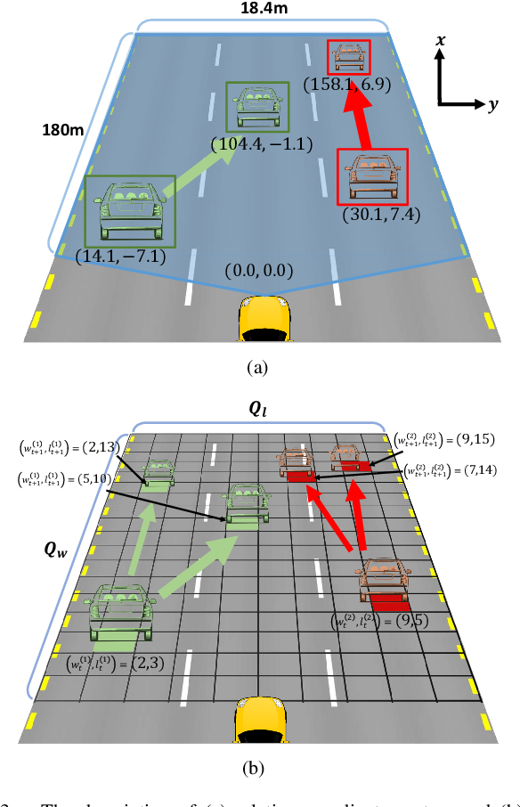 Figure 2 for Sequence-to-Sequence Prediction of Vehicle Trajectory via LSTM Encoder-Decoder Architecture