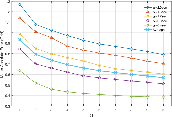 Sequence-to-Sequence Prediction of Vehicle Trajectory via LSTM