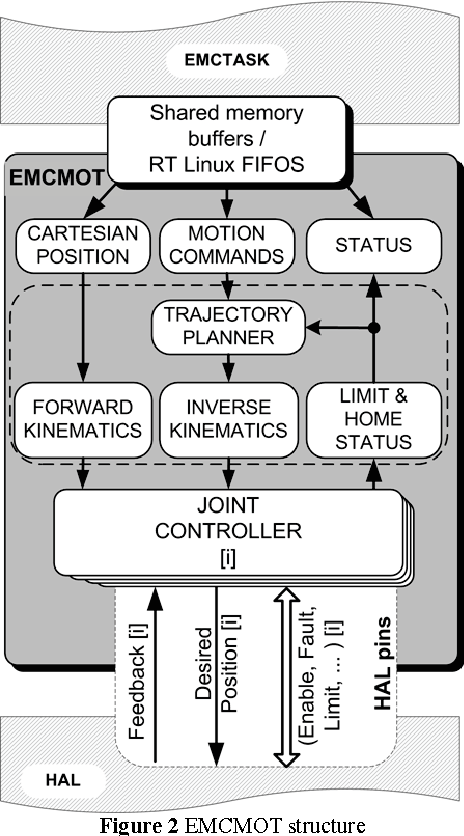 Figure 2 from LinuxCNC – the enhanced machine controller