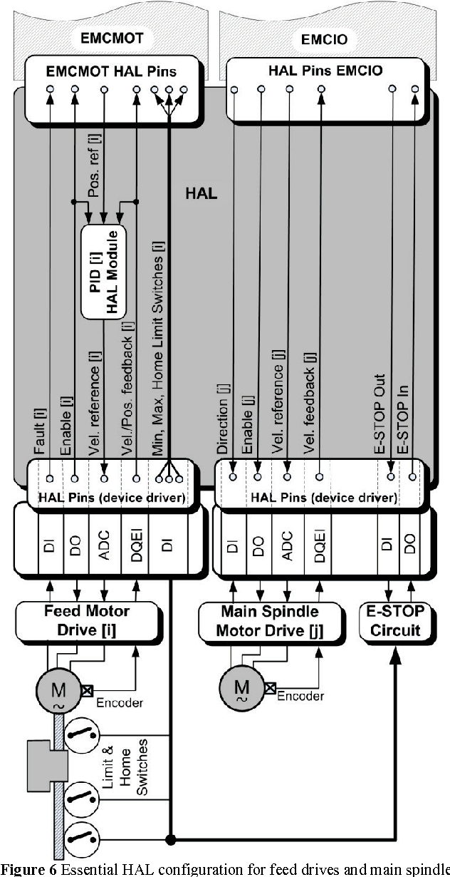Figure 6 from LinuxCNC – the enhanced machine controller