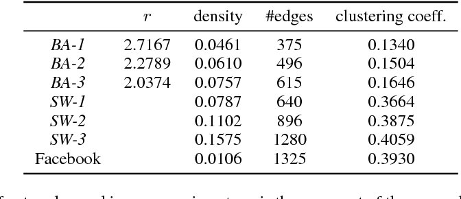 Figure 2 for Distributionally Robust Removal of Malicious Nodes from Networks