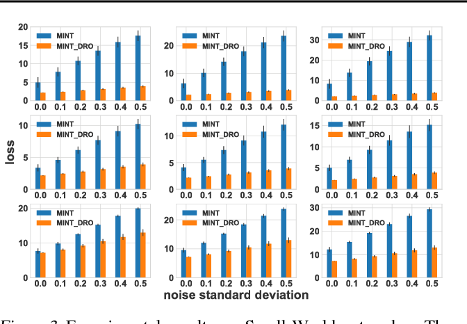 Figure 4 for Distributionally Robust Removal of Malicious Nodes from Networks
