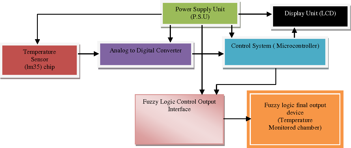 fig 4: the block diagram of the fuzzy logic control system