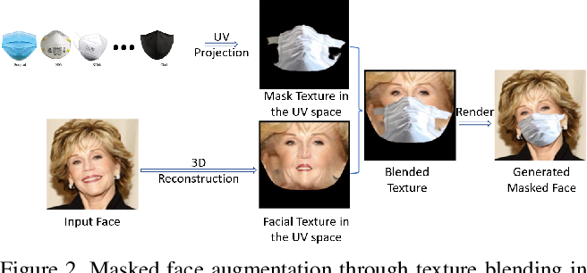Figure 4 for Masked Face Recognition Challenge: The InsightFace Track Report