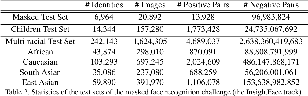 Figure 3 for Masked Face Recognition Challenge: The InsightFace Track Report