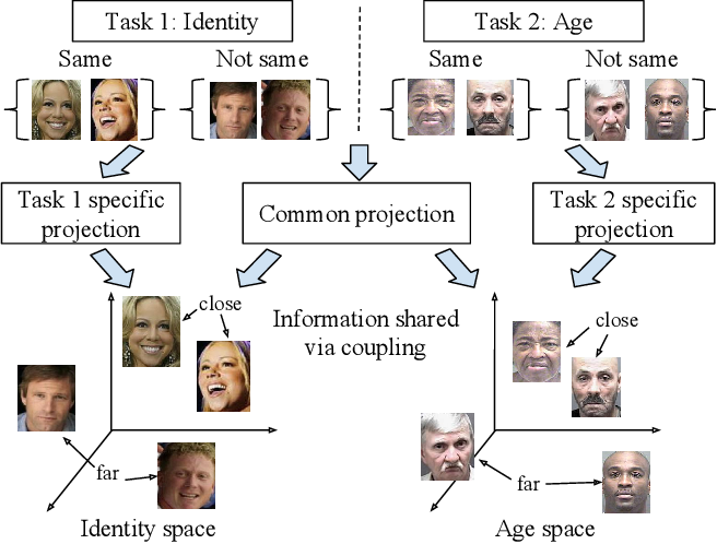 Figure 1 for CP-mtML: Coupled Projection multi-task Metric Learning for Large Scale Face Retrieval
