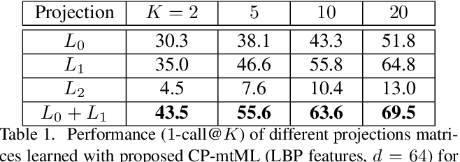 Figure 2 for CP-mtML: Coupled Projection multi-task Metric Learning for Large Scale Face Retrieval
