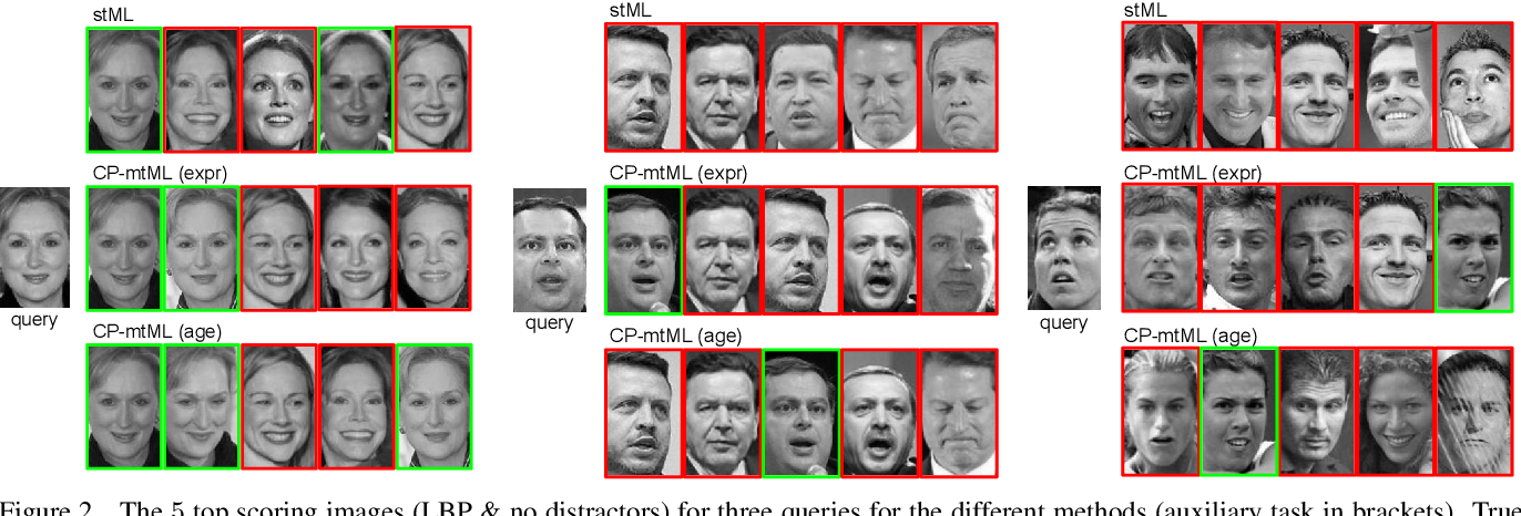 Figure 4 for CP-mtML: Coupled Projection multi-task Metric Learning for Large Scale Face Retrieval