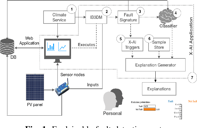 Figure 1 for Explainable Incipient Fault Detection Systems for Photovoltaic Panels