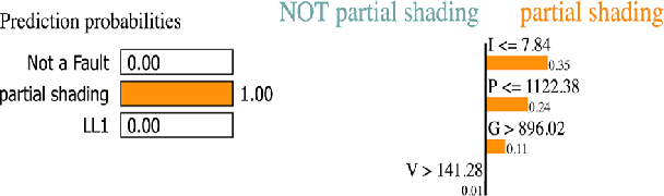 Figure 3 for Explainable Incipient Fault Detection Systems for Photovoltaic Panels