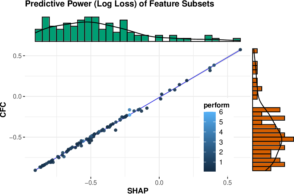 Figure 1 for Data-driven advice for interpreting local and global model predictions in bioinformatics problems