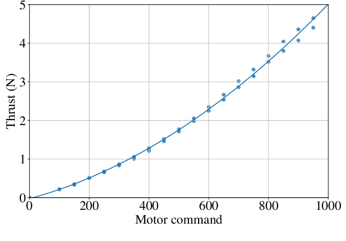Figure 2 for Towards Low-Latency High-Bandwidth Control of Quadrotors using Event Cameras