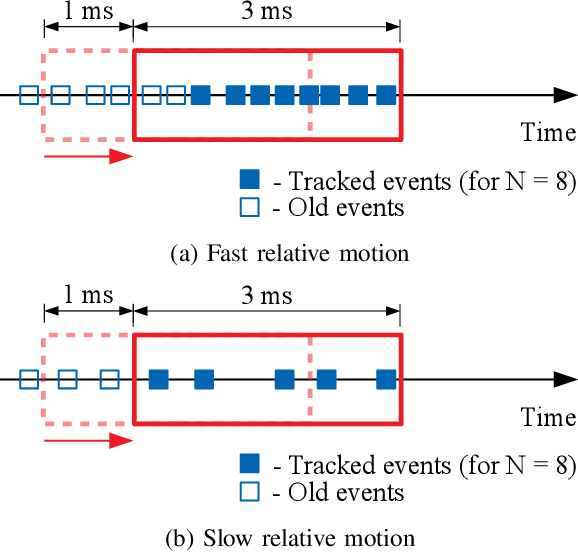 Figure 3 for Towards Low-Latency High-Bandwidth Control of Quadrotors using Event Cameras