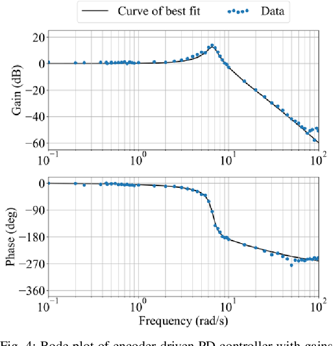 Figure 4 for Towards Low-Latency High-Bandwidth Control of Quadrotors using Event Cameras