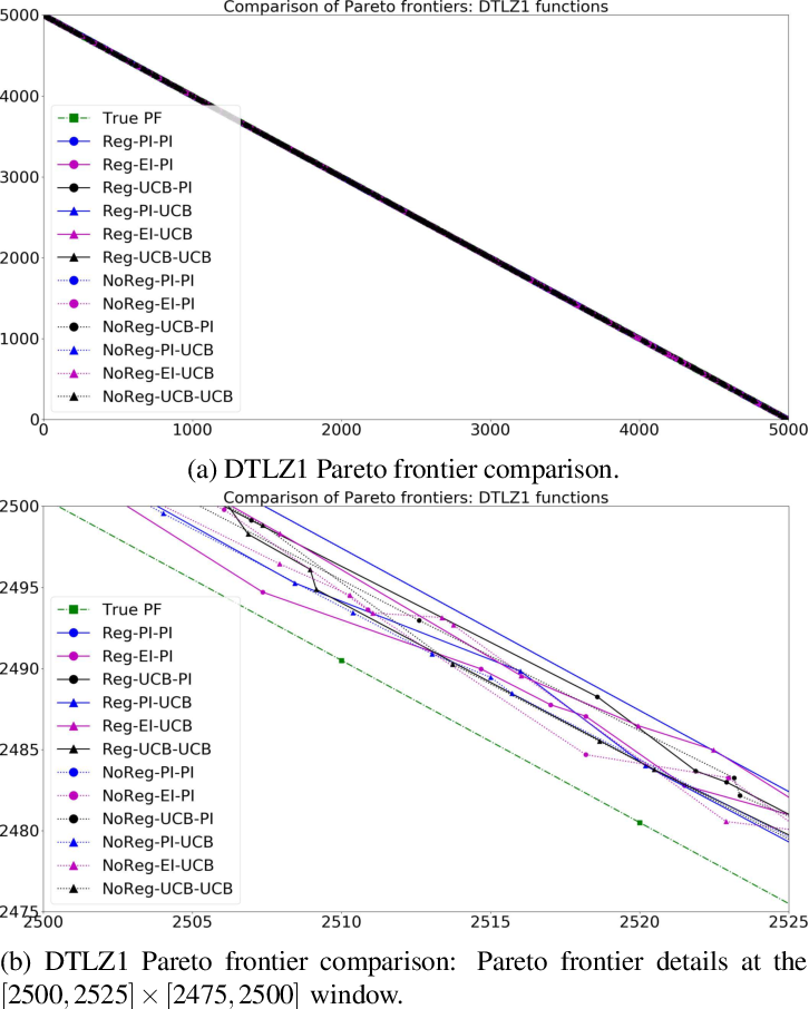 Figure 3 for srMO-BO-3GP: A sequential regularized multi-objective constrained Bayesian optimization for design applications