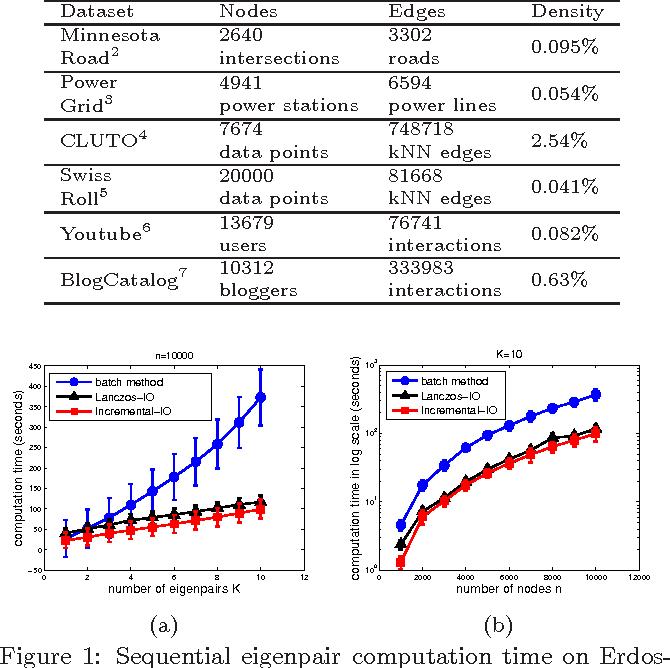 Figure 2 for Incremental Method for Spectral Clustering of Increasing Orders