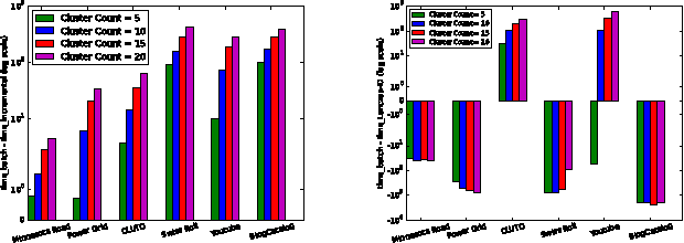 Figure 3 for Incremental Method for Spectral Clustering of Increasing Orders