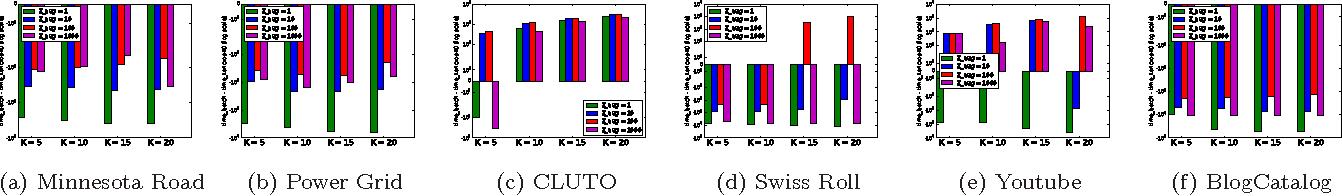 Figure 4 for Incremental Method for Spectral Clustering of Increasing Orders