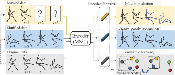 Figure 1 for MS$^2$L: Multi-Task Self-Supervised Learning for Skeleton Based Action Recognition