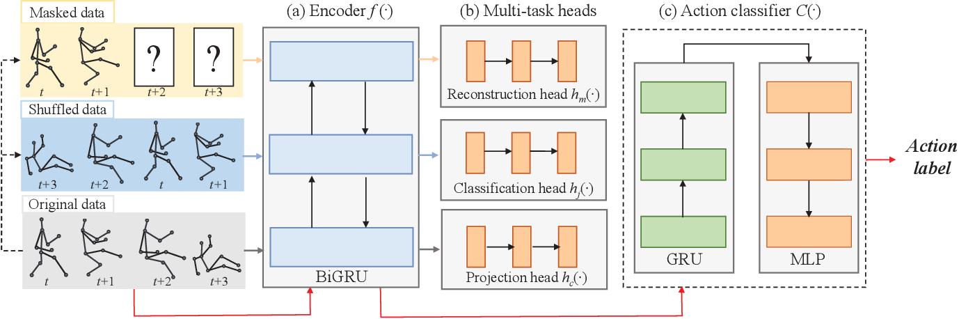 Figure 3 for MS$^2$L: Multi-Task Self-Supervised Learning for Skeleton Based Action Recognition