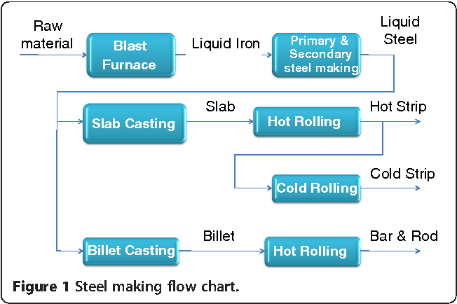 Figure 1 From Review Of Vision Based Steel Surface Inspection