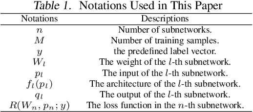 Figure 1 for Tunable Subnetwork Splitting for Model-parallelism of Neural Network Training