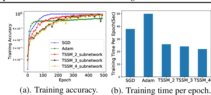 Figure 3 for Tunable Subnetwork Splitting for Model-parallelism of Neural Network Training